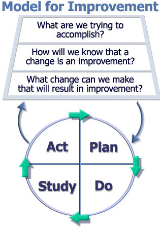 model for improvement template model for improvement quality improvement east london