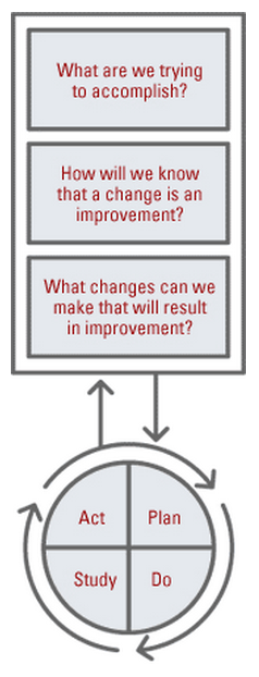 Use the Model for Improvement