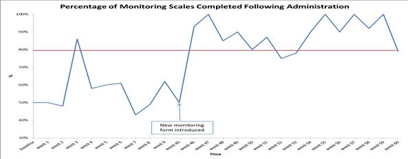 Bevan ward data