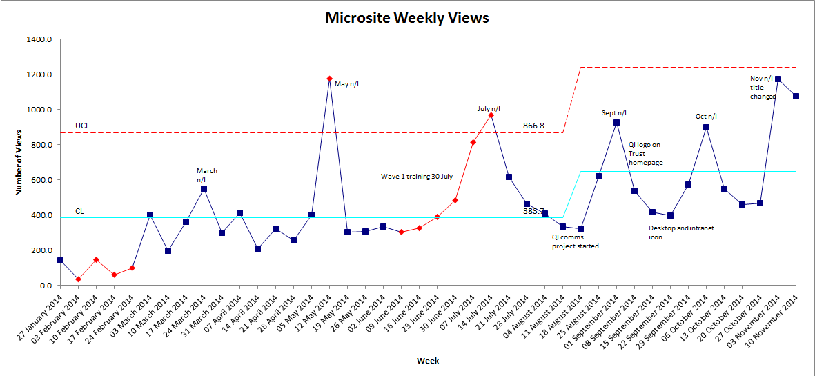 microsite weekly views
