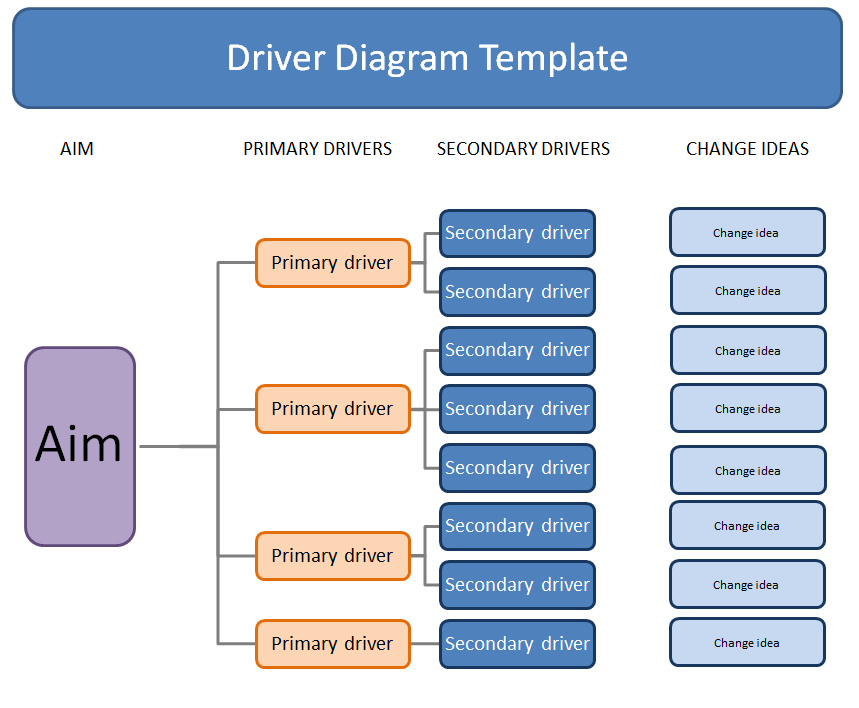 Driver diagrams quality improvement east london nhs foundation click here to download a template for your driver diagram pronofoot35fo Image collections
