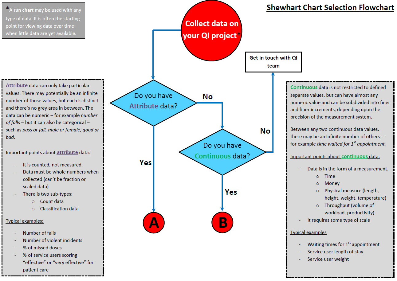 Control Charts : Quality Improvement €� East London Nhs Foundation How To Calculate  Standard Deviation Control