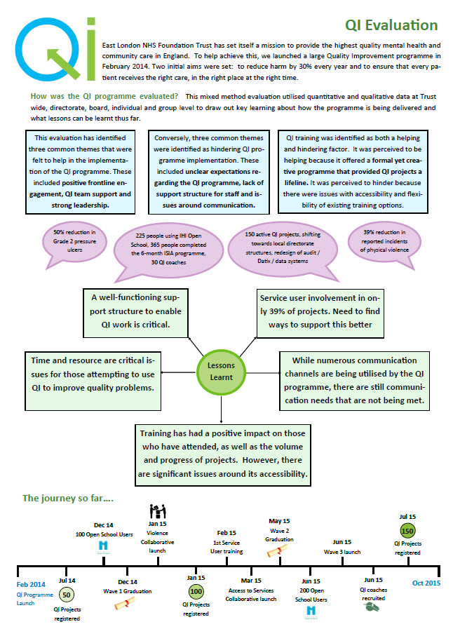 QI evaluation one page summary