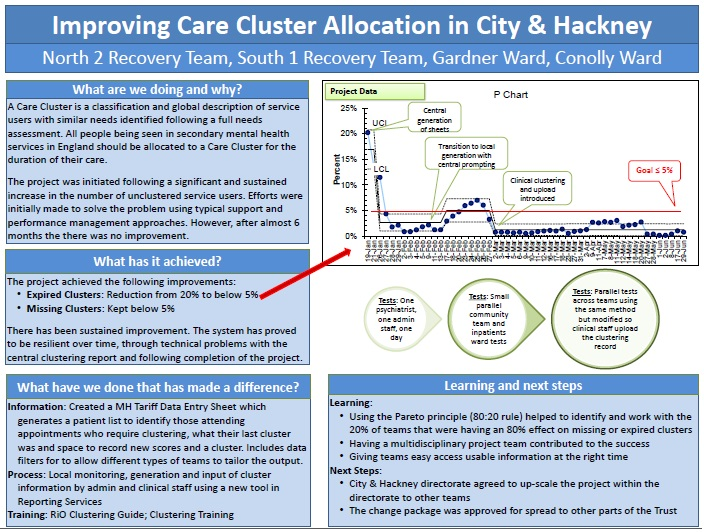 Clustering poster
