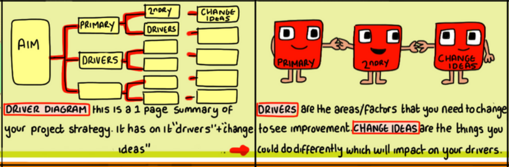 Driver Diagrams   Quality Improvement  U2013 East London Nhs