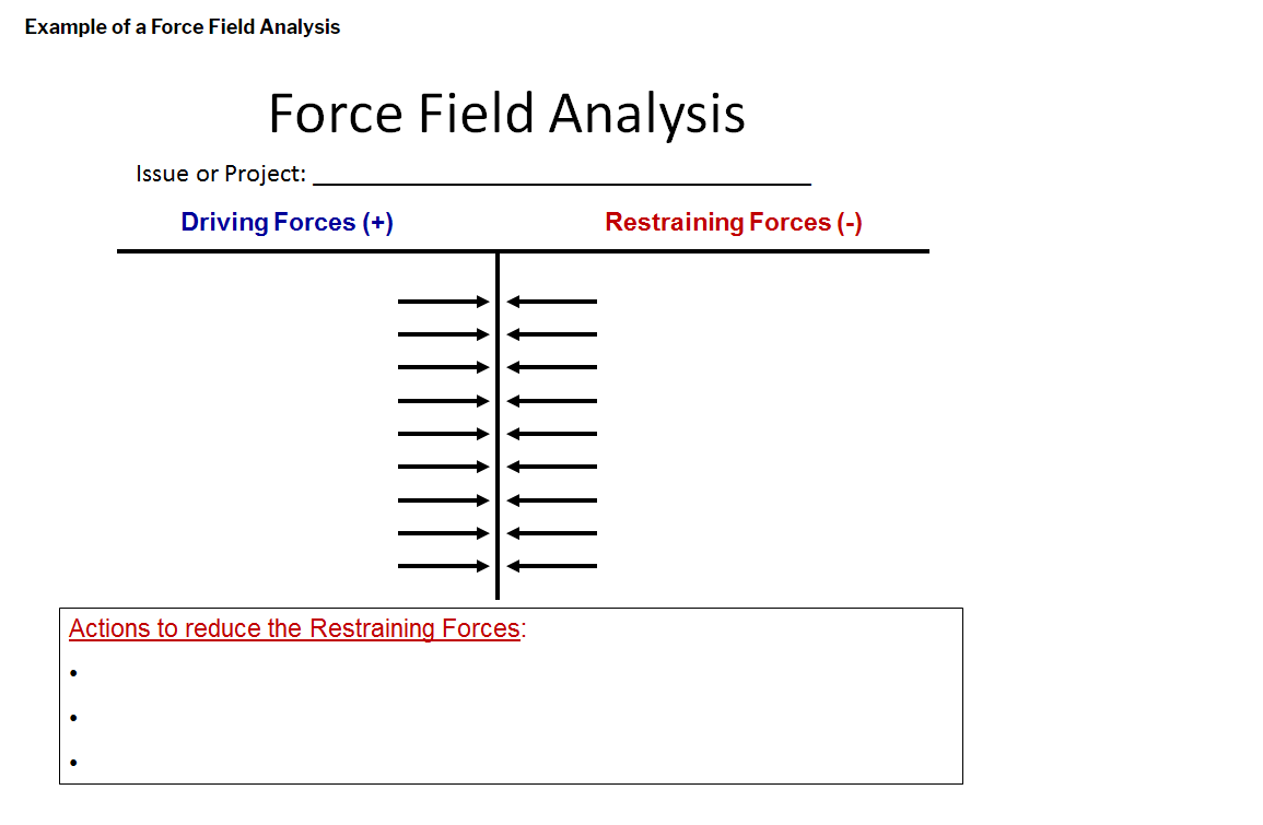 force field analysis A force field analysis would typically be carried out by the steering committee or working group responsible for a change program on an 'as is' basis as a means to assess whether a given project should form part of an overall change effort.