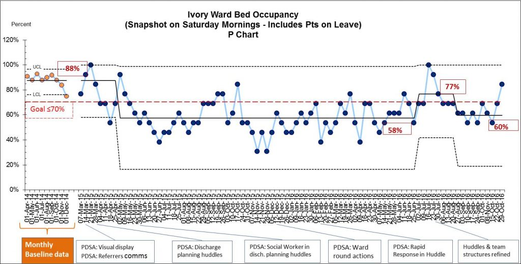 Figure 1. Bed Occupancy displayed on a P Chart (percentage)