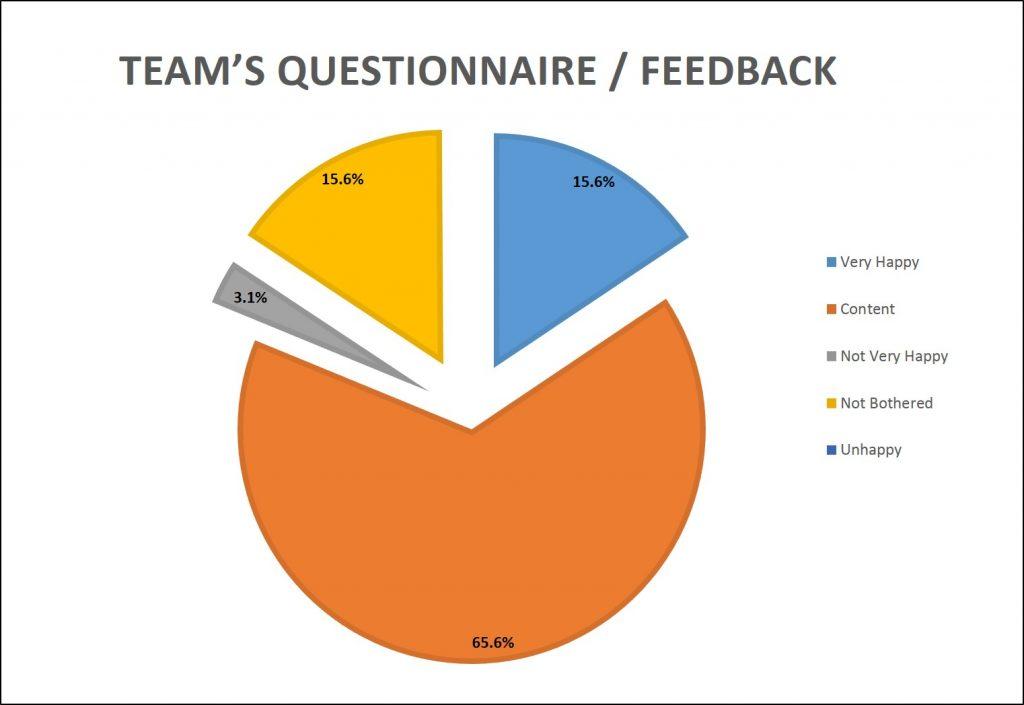 Figure 3 - Staff Satisfaction levels