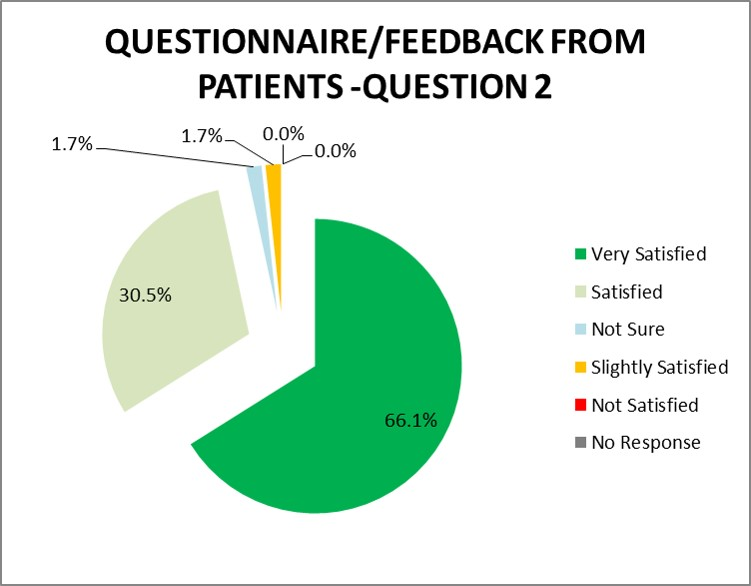 Figure 2 - Service User and Carer satisfaction results