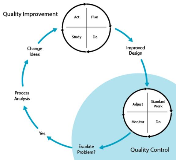 Figure 2. The relationship of quality improvement and quality control