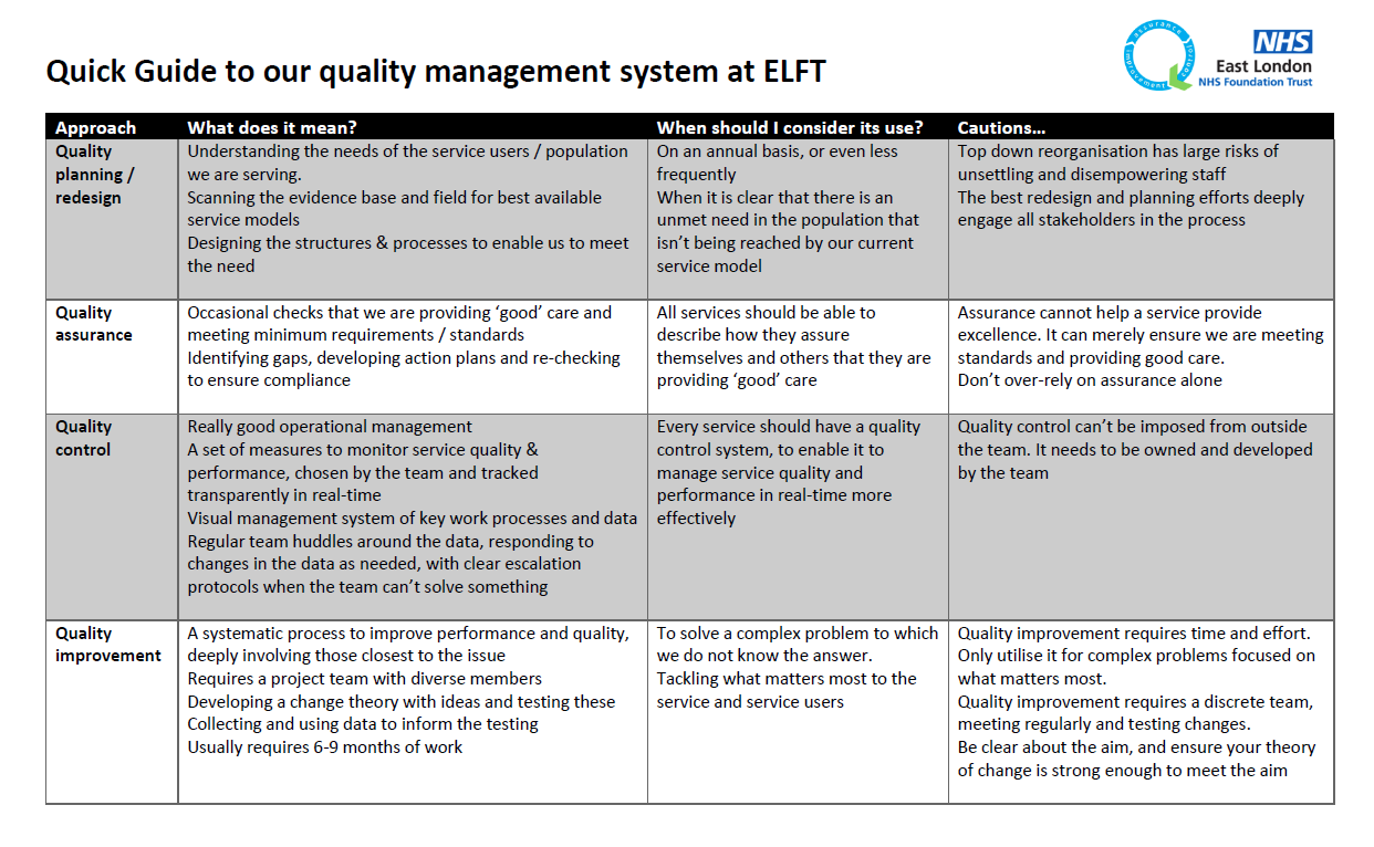 Quick Guide To Our Quality Management System At Elft