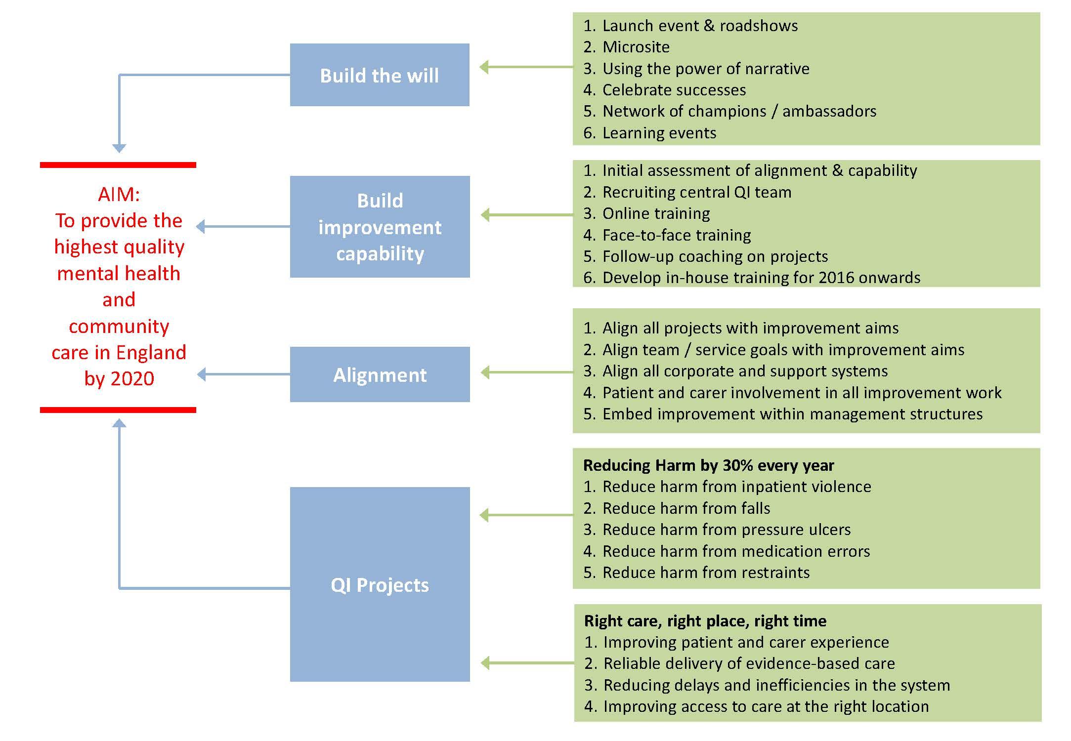Qi Essentials  Beyond Projects   Quality Improvement