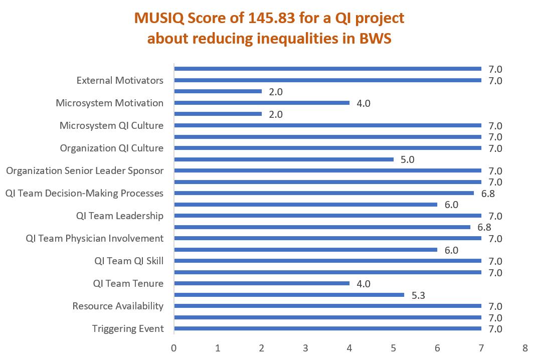 MUSIQ Score for reducing inequalities Triple Aim