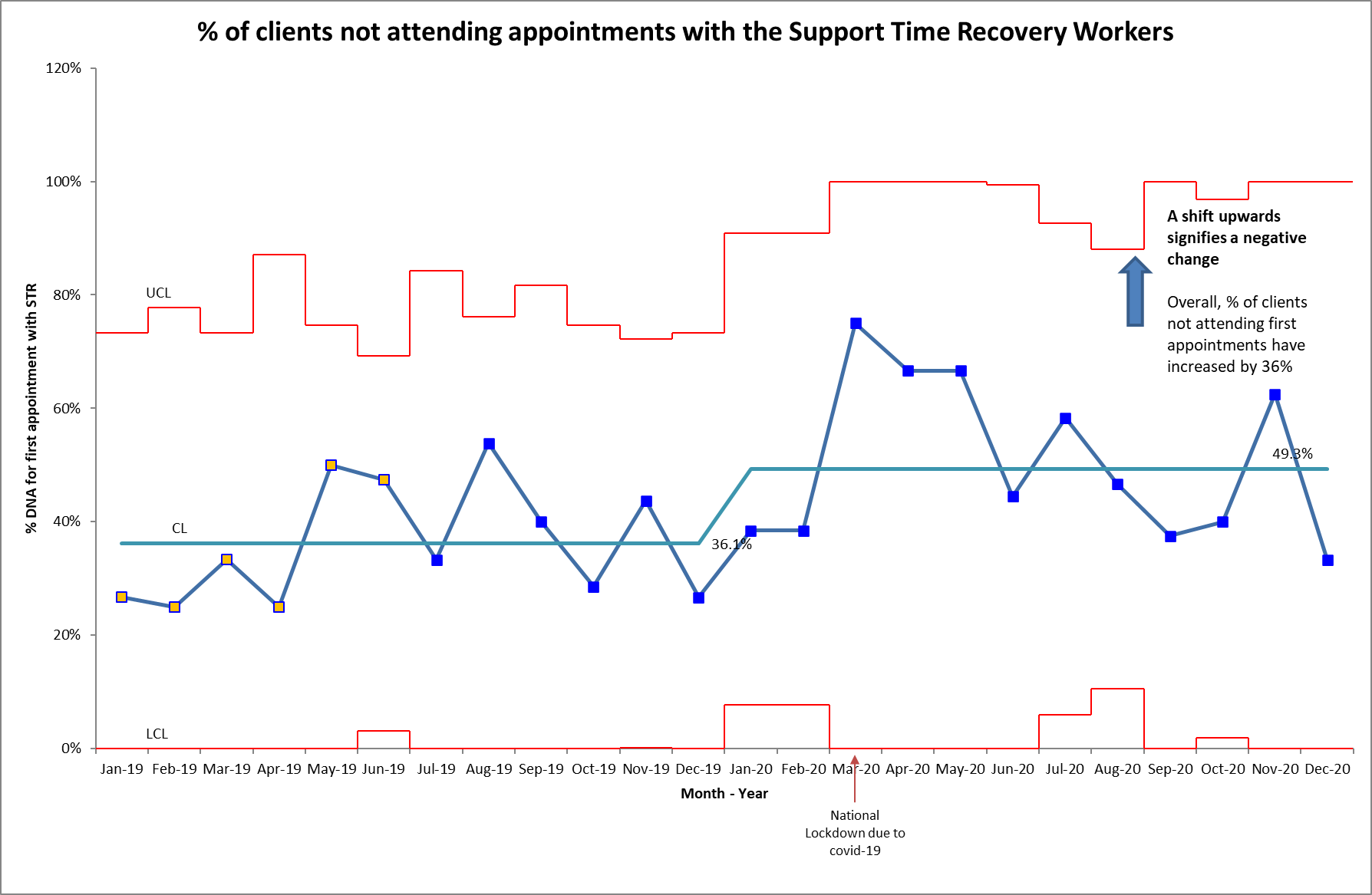 Percentage of clients not attending appointments with the Support Time Recovery Workers