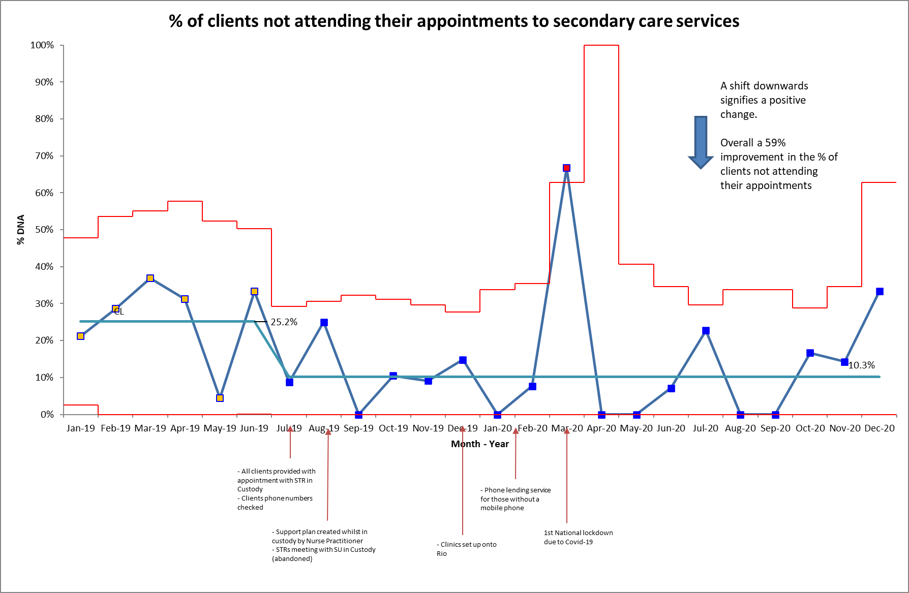 Percentage of clients not attending their appointments to secondary care services