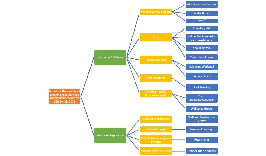 Forensics driver diagram