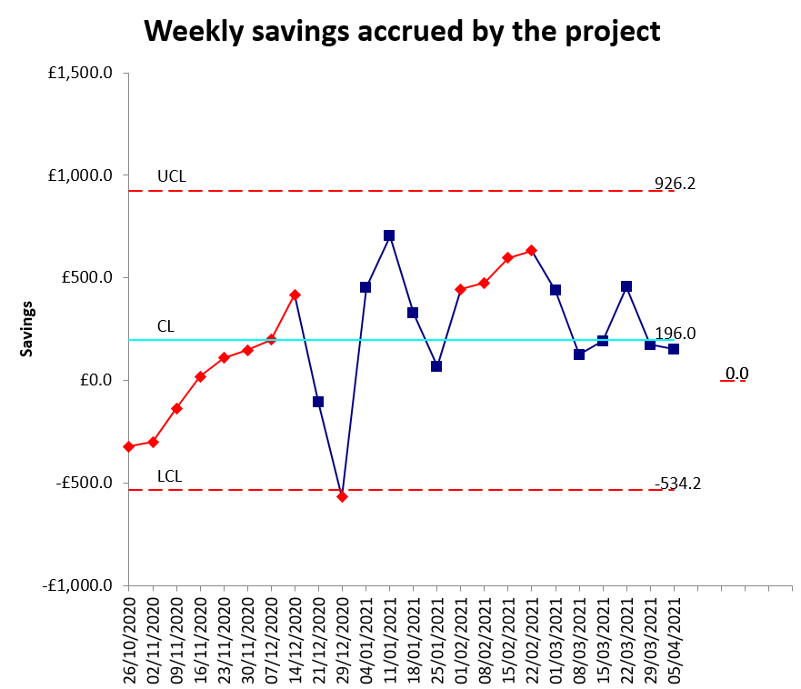 Weekly Savings Accrued by Black Cabs project